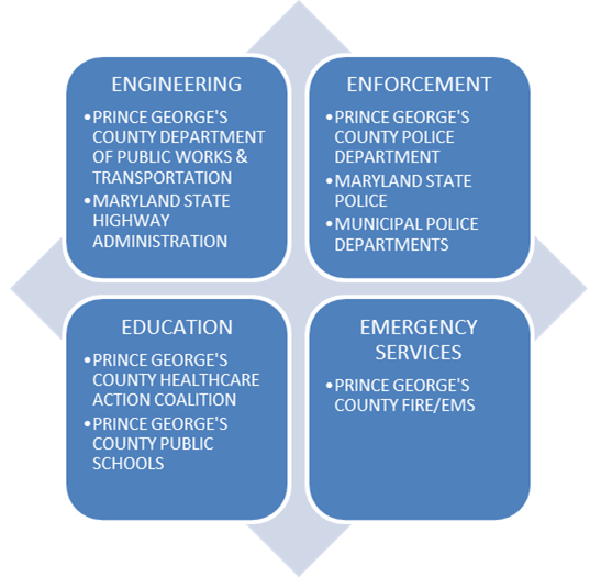 Image for 4 Es: Engineering, Enforcement, Education & Emergency Services