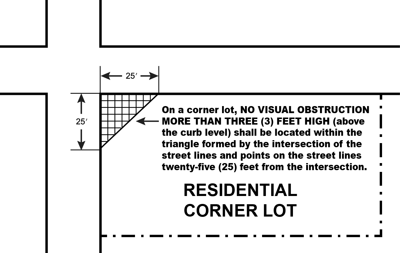 Corner Lot Residential Illustration for fencing
