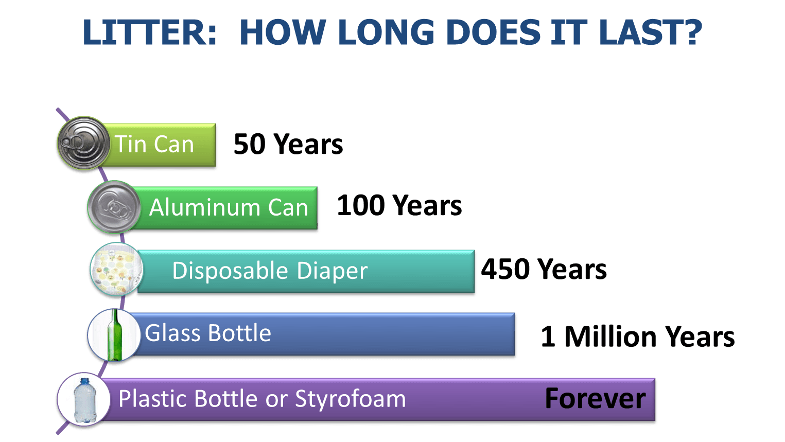 How Long Litter Lasts