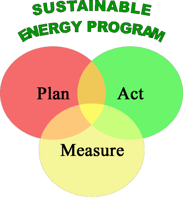 Sustainable Energy Pie Chart - Plan, Act, and Measure