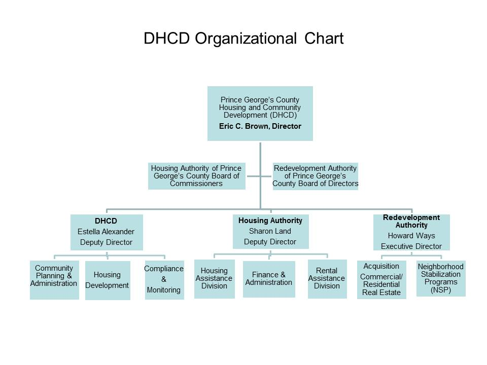 Department of Housing and Community Development Organizational Chart