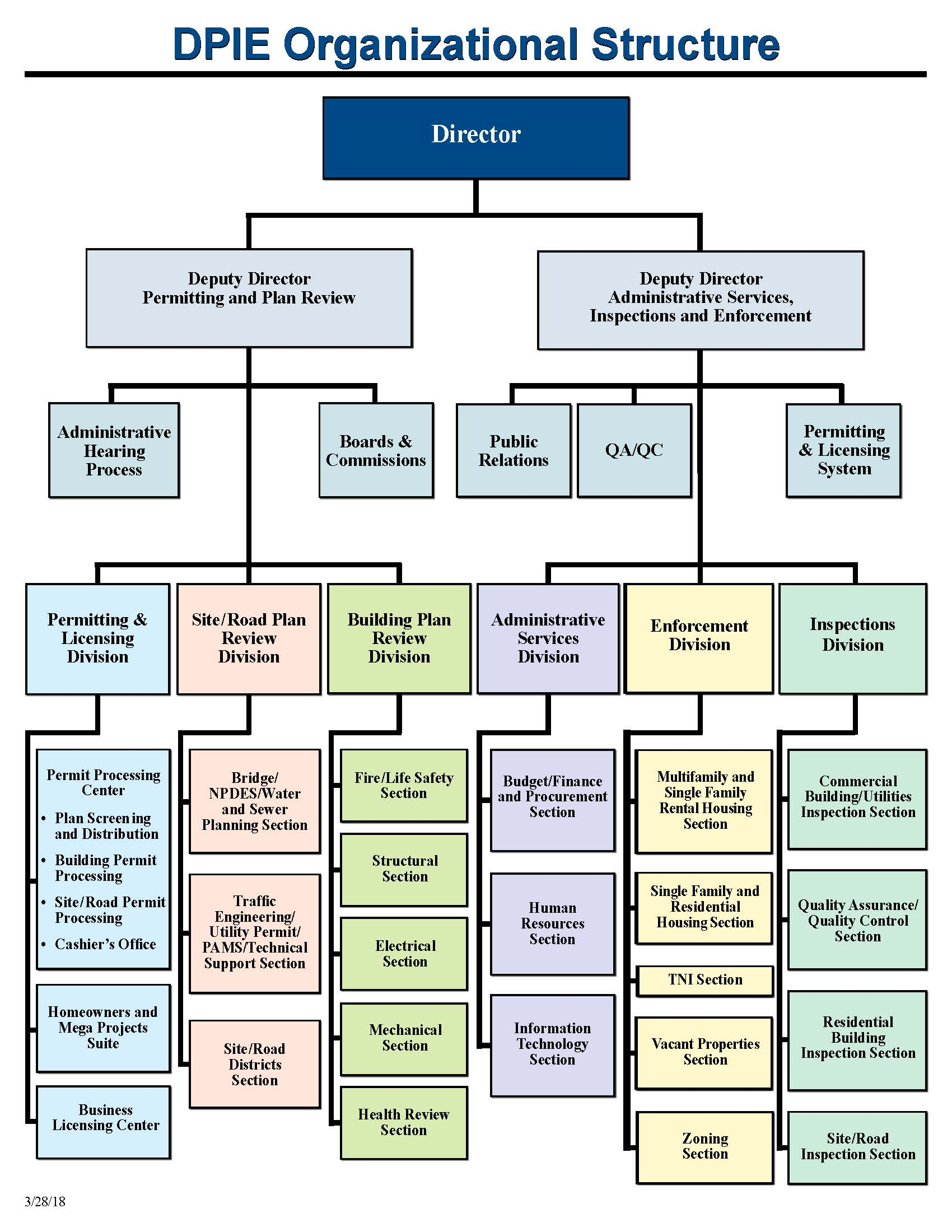 Departmental Organizational Chart for DPIE